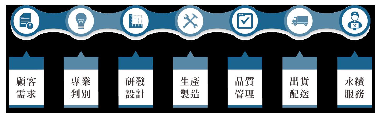 良展紗窗製造生產流程: 顧客需求 → 專業判別 → 研發設計 → 生產製造 → 品質管理 → 出貨配送 → 永續服務 (橫向)