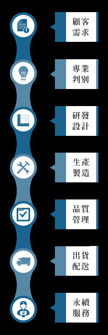 良展紗窗製造生產流程: 顧客需求 → 專業判別 → 研發設計 → 生產製造 → 品質管理 → 出貨配送 → 永續服務 (縱向)